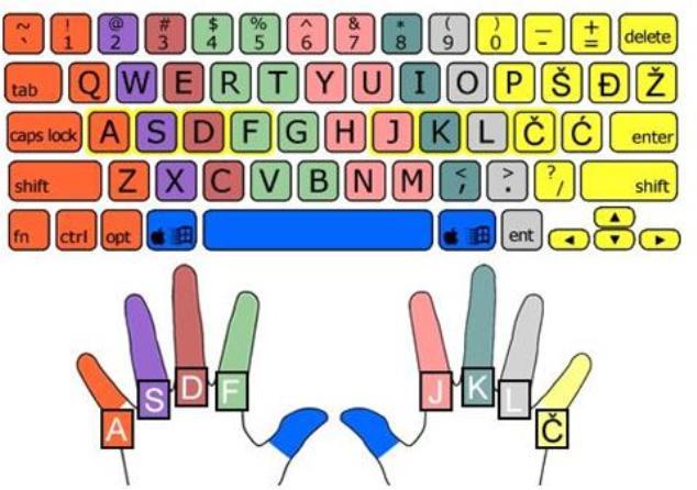 Kako da naučite slepo kucanje na tastaturi?