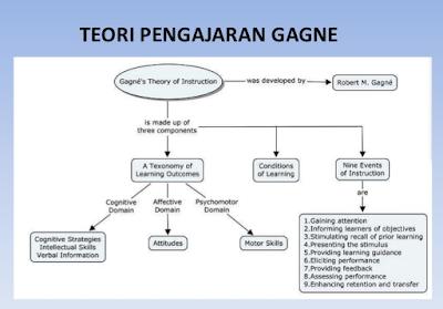 Teori Gagne