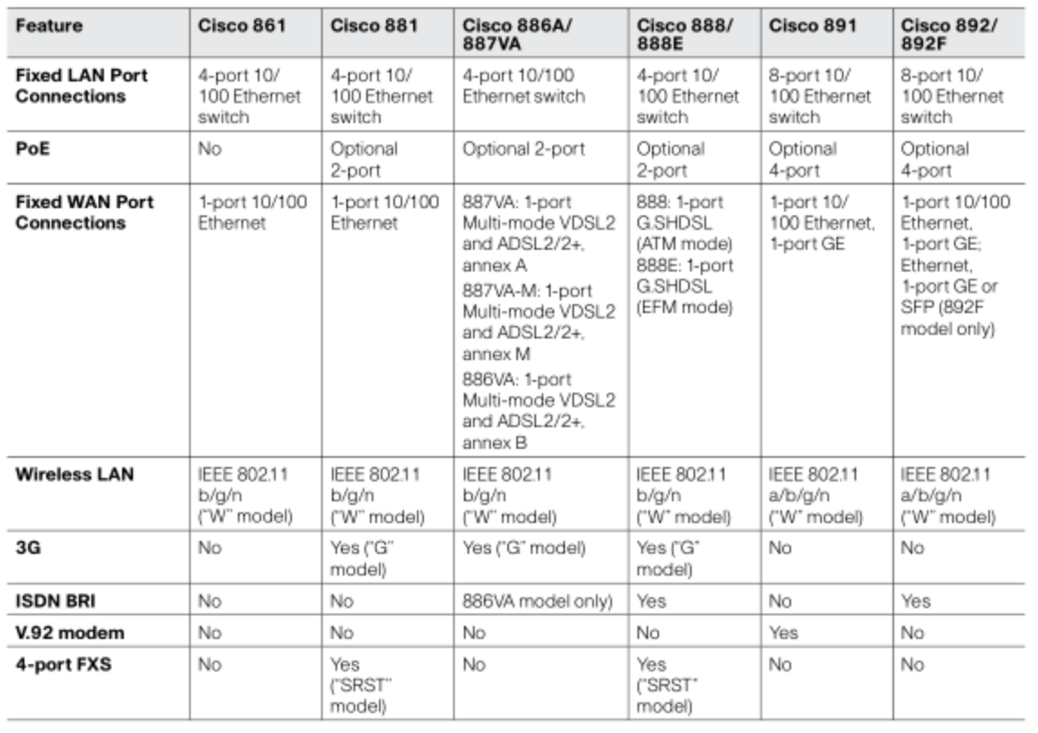 Case study for Cisco Routers: Choose your Cisco router accordingly
