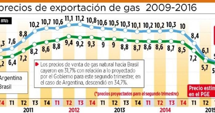 Observatorio boliviano de los recursos naturales precio for Portal del instalador de gas natural