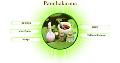 Panchakarma Therapy in Kerala