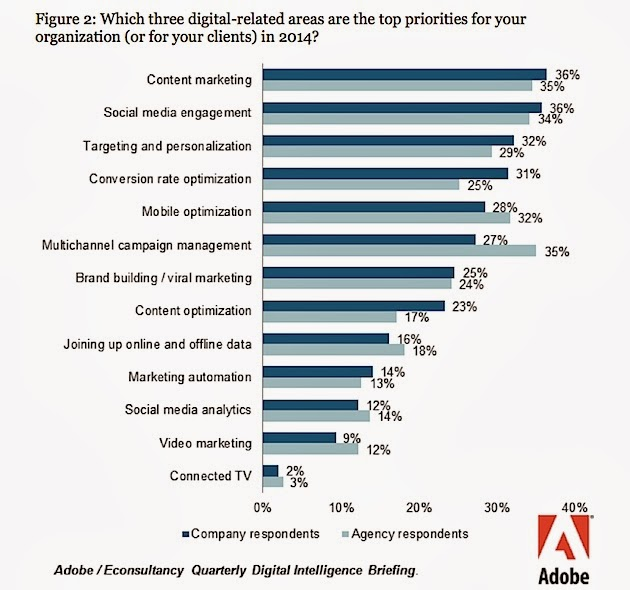 Three digital areas that are the top priorities for 2014: content marketing, social media, and targeting and personalization