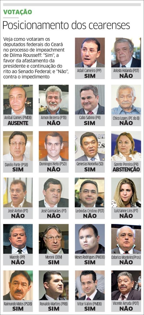 POSTURA: Maioria da bancada cearense é contra impeachment