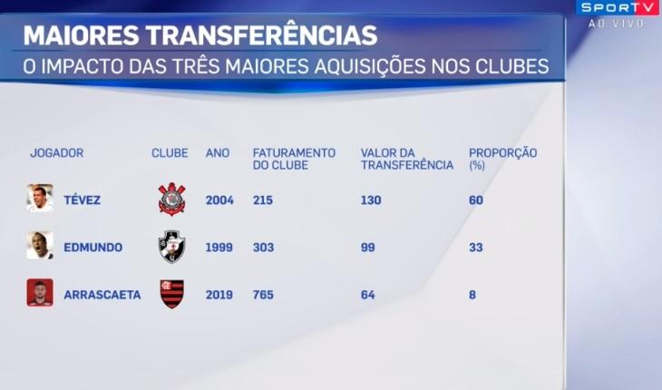 4556c67bf5 Ninho da Nação  Flamengo só gastou 8% do seu faturamento com a ...