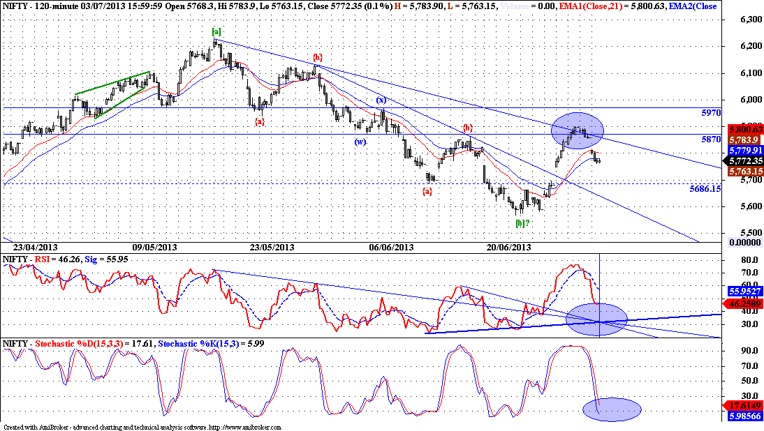 Nifty - Elliott Wave Update
