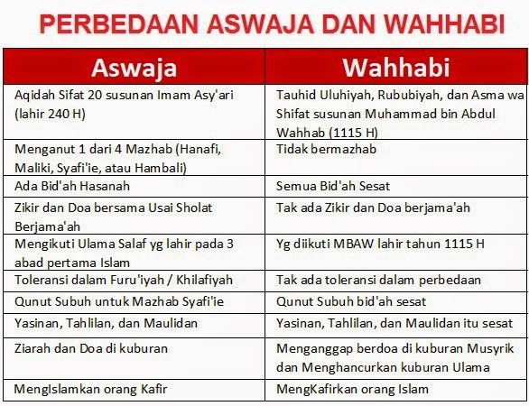 Hati-hati Memondokkan Anak! Inilah Daftar Pesantren Wahabi yang Perlu Dihindari
