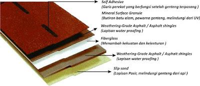 Salah satu jenis atap yang sanggup dijadikan pilihan sebagai epilog rumah yaitu atap aspal  Mengenal Genteng Aspal dan Spesifikasi Teknisnya