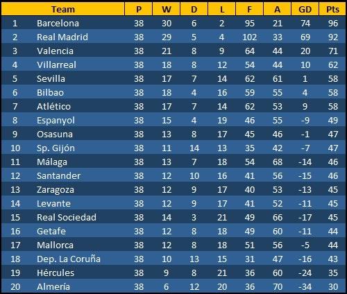 Tabelle Spanien Liga