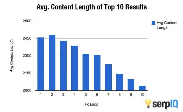 Rata-rata Panjang Artikel Yang Sering Muncul di Laman Pertama Google | SEOBlog.id