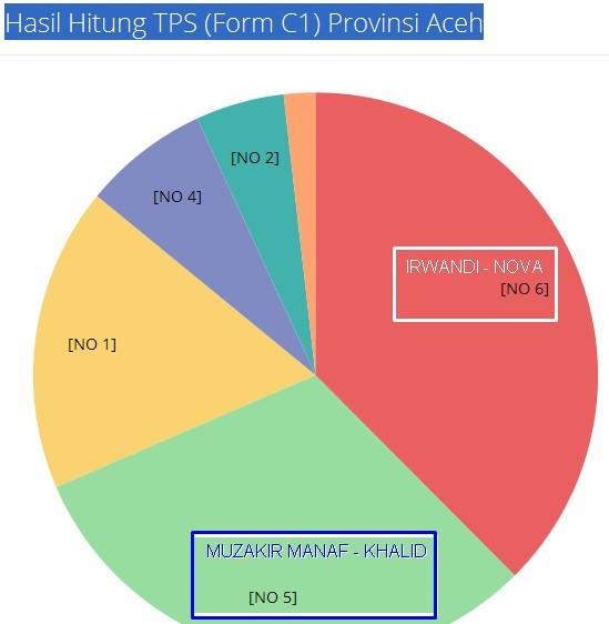 Hasil Hitung TPS Aceh
