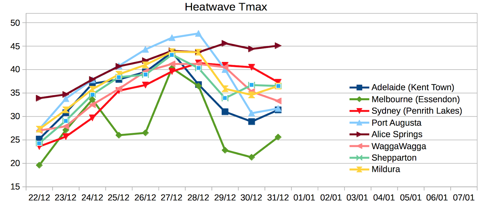 Climate Diary of an extreme heatwave across Australia and