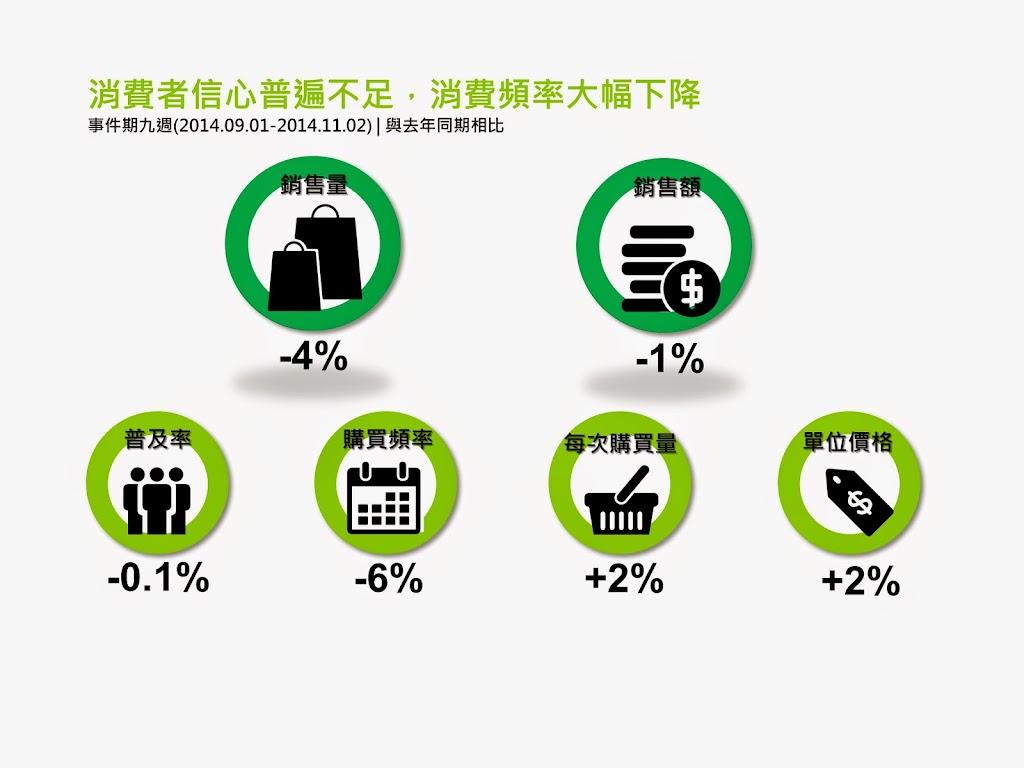 食安事件頻發,台灣食品市場陣痛期拉長