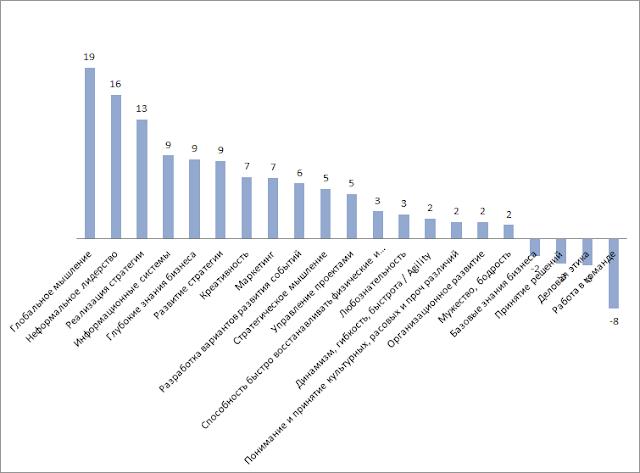 Какие компетенции HR важный сейчас и через 5 лет