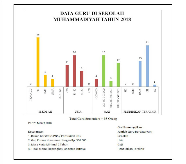 Data usulan dalam Program Lazismu Peduli GURUMU 2018