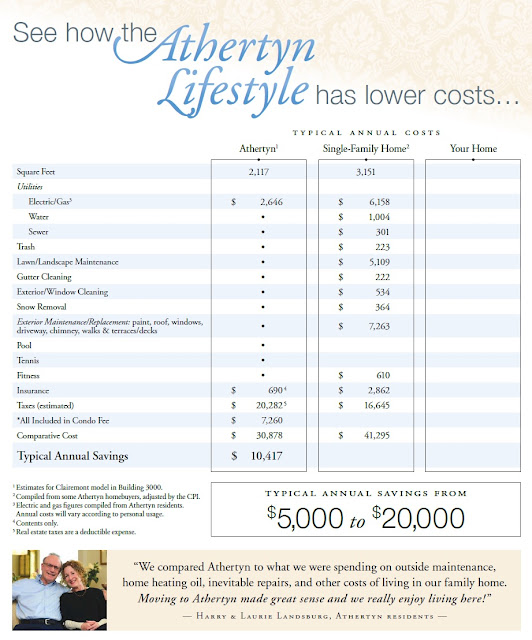 See how the Athertyn lifestyle has lower costs