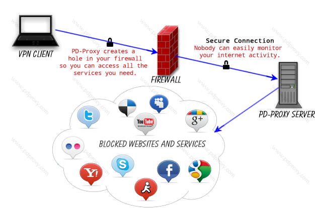 How PD-Proxy Works