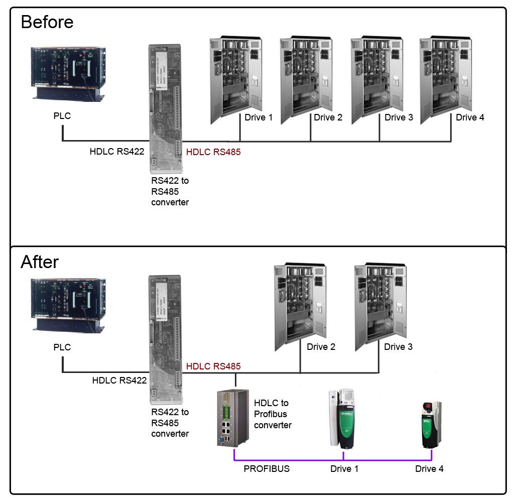 Industrial Data Xchange: HDLC to PROFIBUS Gateway
