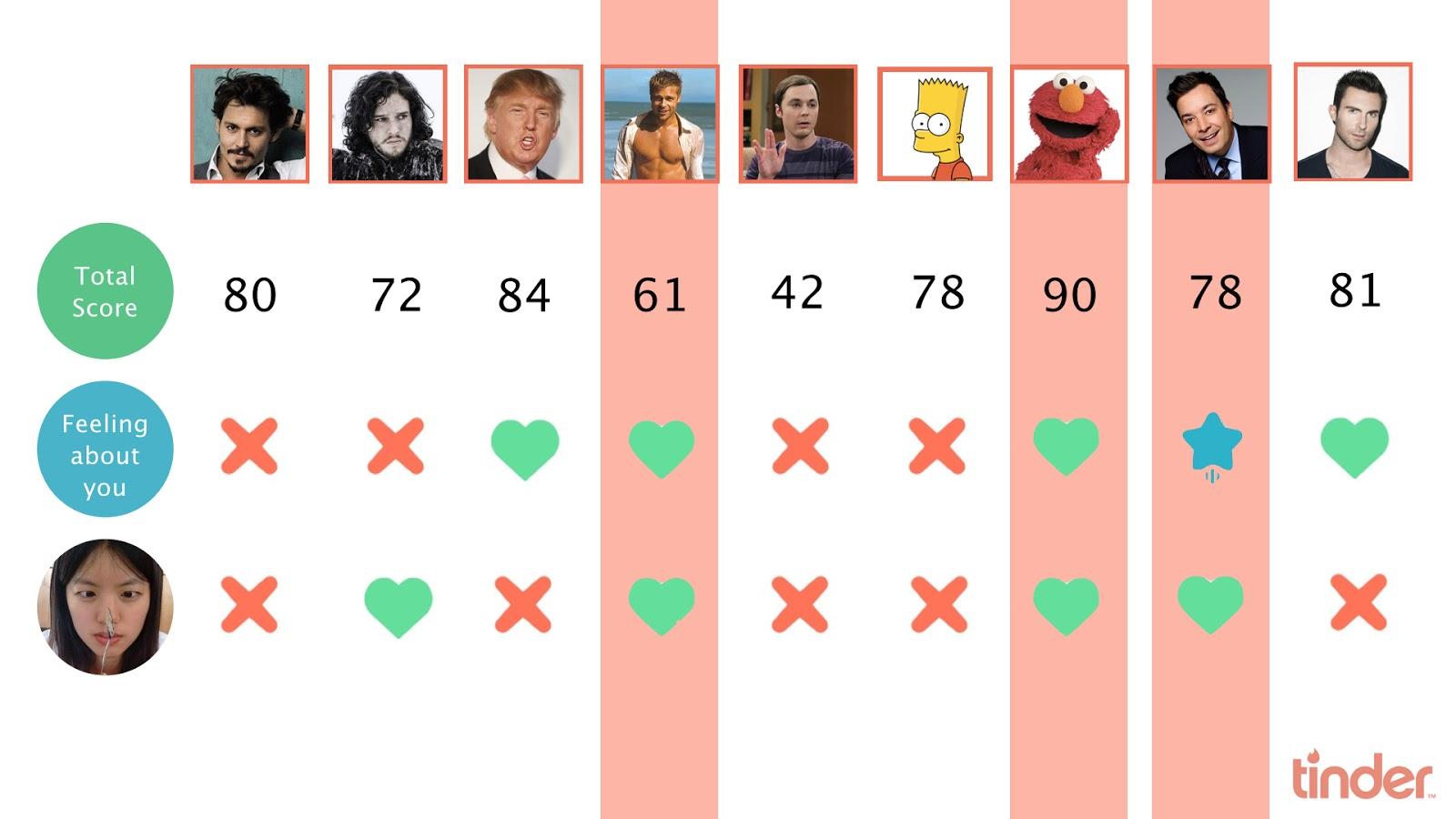 Dating webbplats algoritmer