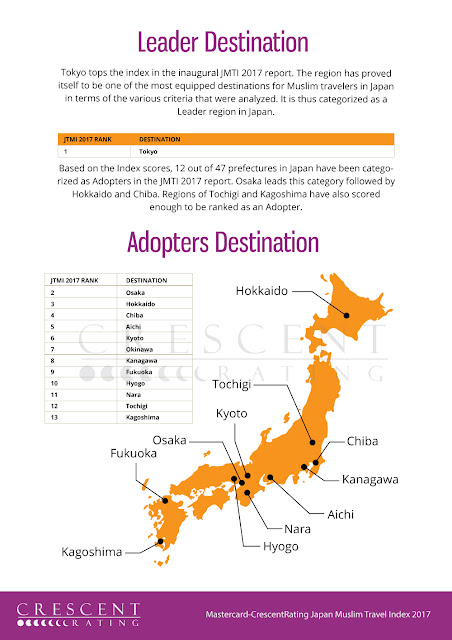 "Source: JMTI 2017. Tokyo leads the pack in Muslim-friendliness as a travel destination. Osaka, Hokkaido and Chiba qualify as ""adopters"" in the index."