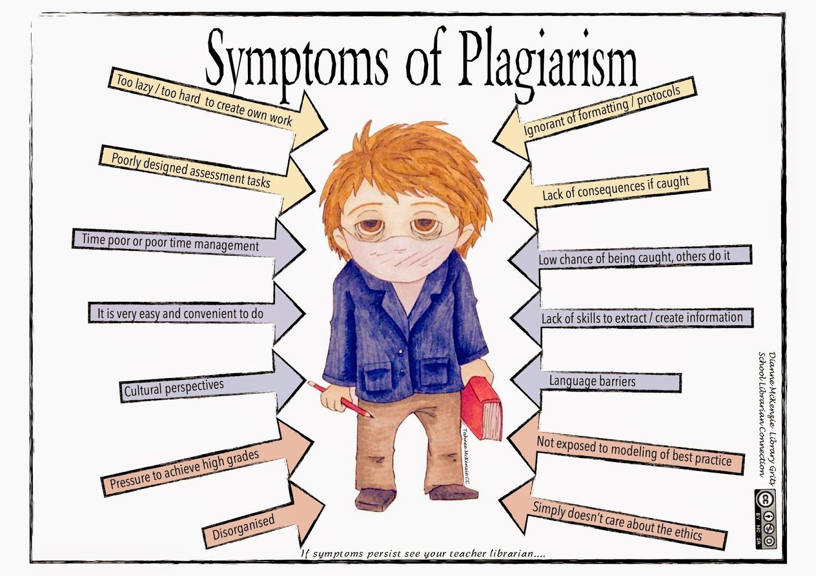 library grits symptoms of plagiarism tuesday 14 2015
