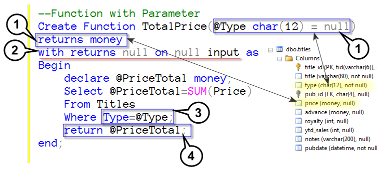 Scalar-Valued function with Parameter