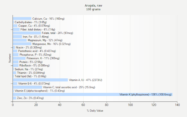 http://www.weightchart.com/nutrition/info-arugula-raw.aspx