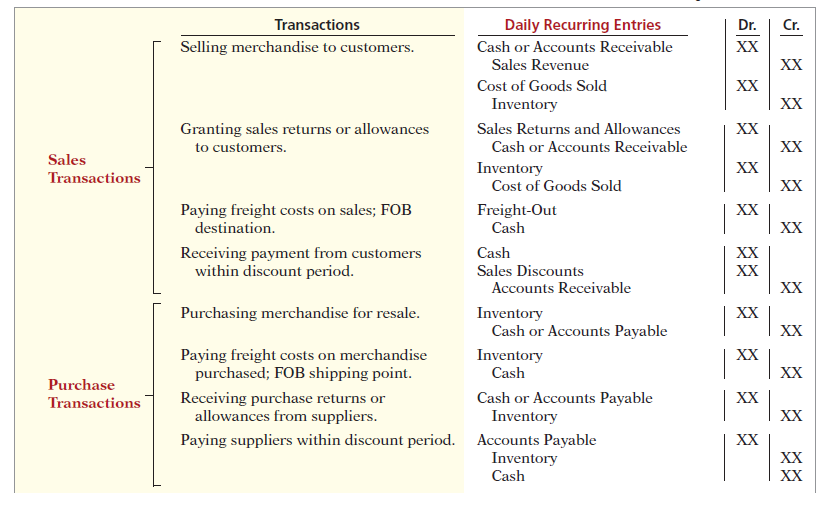 chapter 5 merchandising operations and the multiple step income statement 230 chapter 5 merchandising operations and the multiple-step income statement perpetual system in a perpetual inventory system, companies maintain detailed records of.