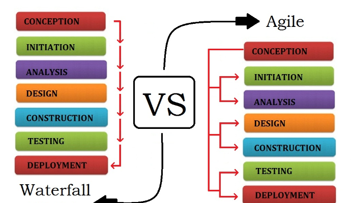 It project management waterfall vs agile engineering for Waterfall project managment