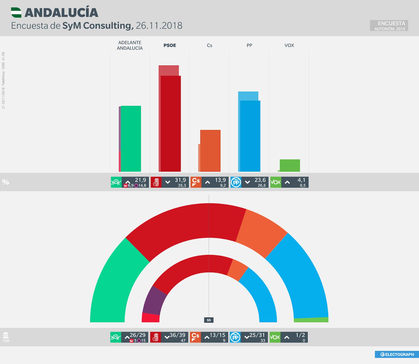 Gráfico de la encuesta para elecciones autonómicas en Andalucía realizada por SyM Consulting en noviembre de 2018