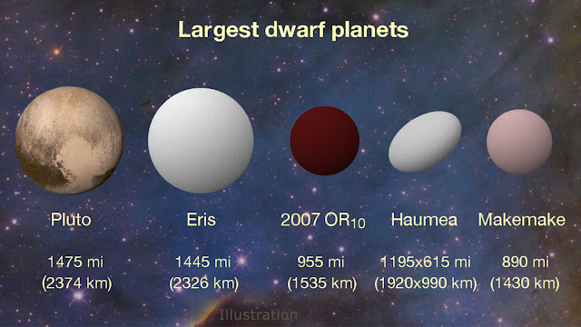 2007 OR10 is the largest unnamed dwarf planet in the solar system