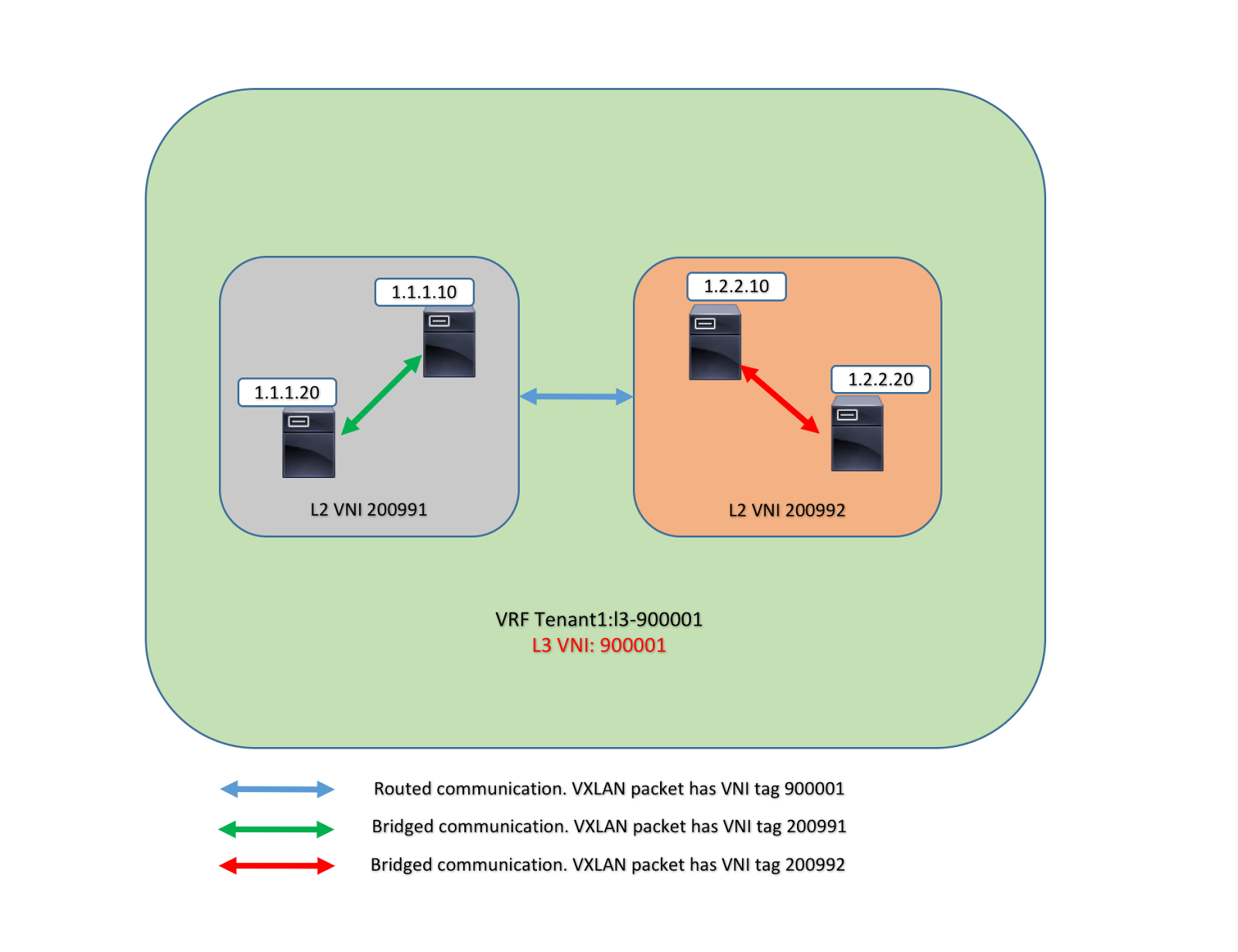 NX-OSv 9K and Programmable Fabric with VXLAN BGP EVPN - Part I