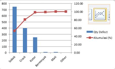 grafik line pareto chart diagram