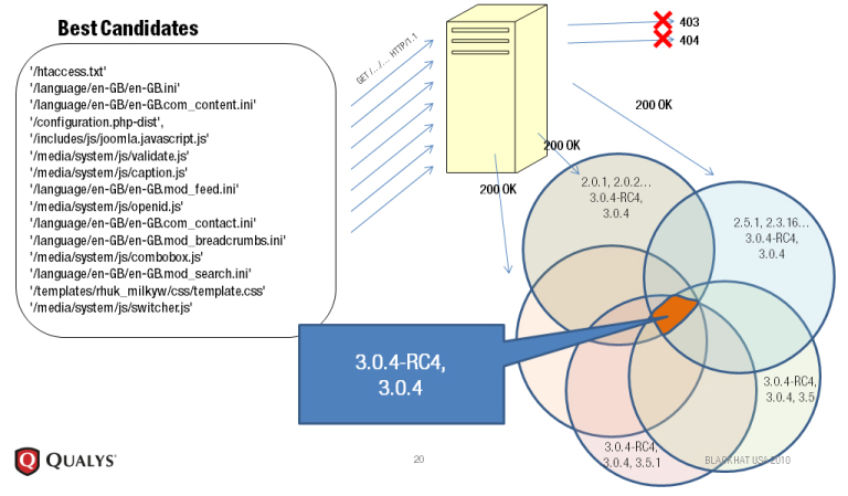 Static File Fingerprinting approach Diagram