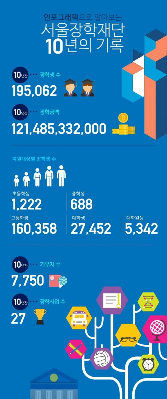 서울장학재단, 재단 설립 10주년 맞아 시민 참여 이벤트 진행