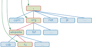 نطاق بالعربية domaine name arabic