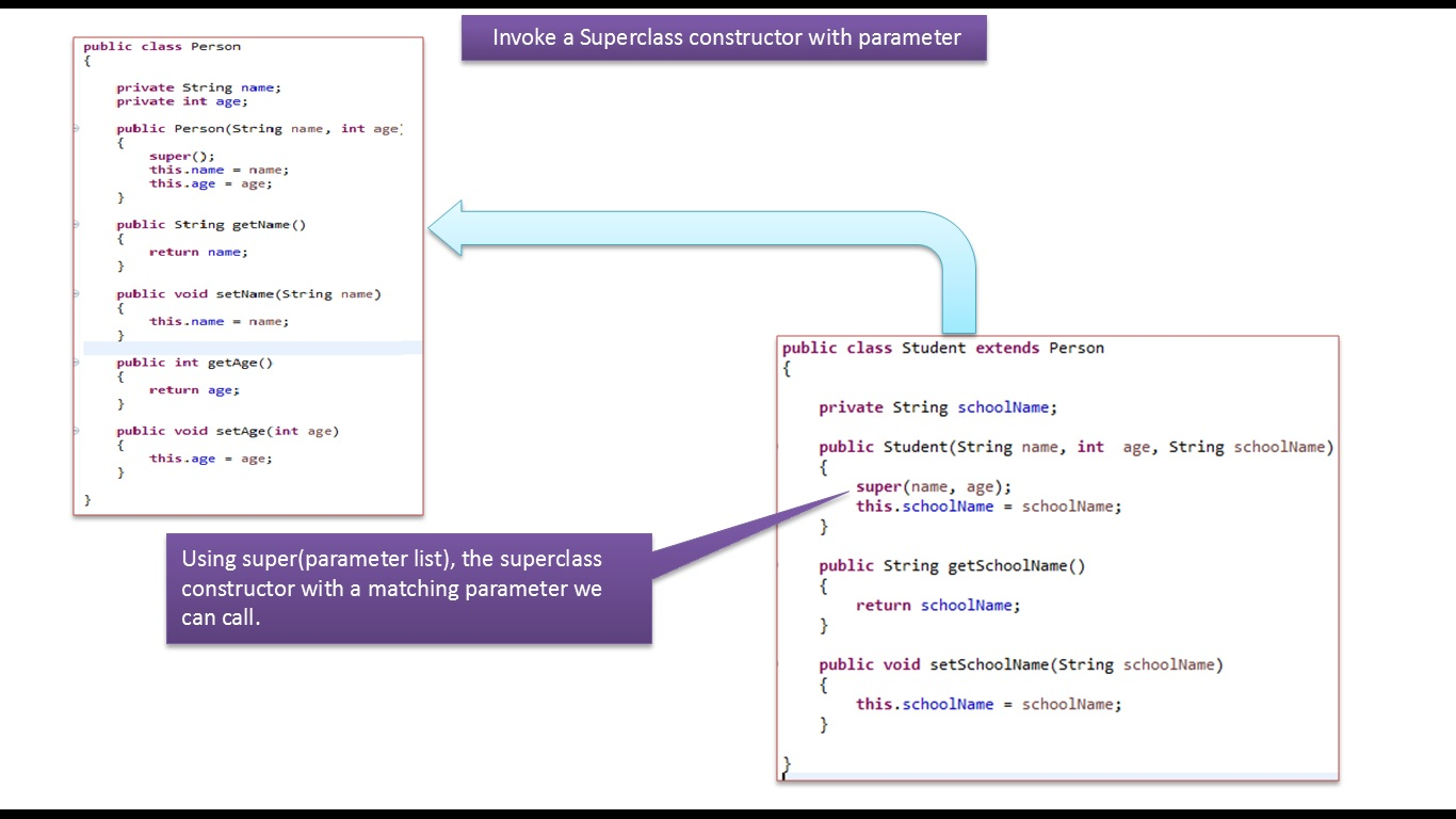 Java ee java tutorial java super keyword invoke super class java tutorial java super keyword invoke super class constructor with parameter person baditri Image collections