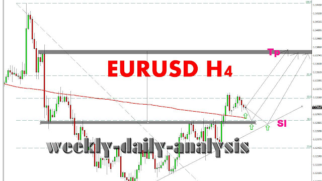 http://www.weekly-daily-analysis.co/2019/04/eurnzd-forecast-and-analysis-15-19.html