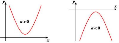 Função-quadrática-Parábola-cortando-eixo-de-X-das-abcissas-sem-raiz-real