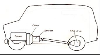 Fungsi dan Cara Kerja transmisi manual dan Komponen