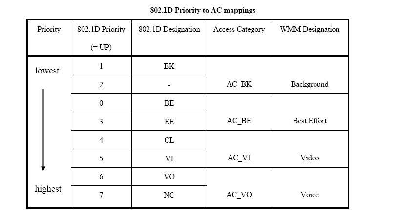 Wi-Fi every where: WMM and U-APSD Power save mode