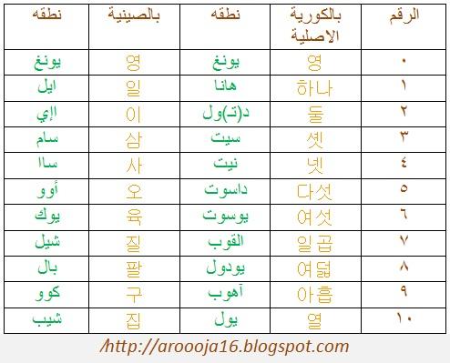 تعلم اللغه الكوريه الدرس 4 Korean Number