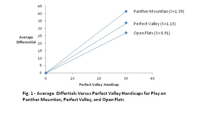 On Golf Handicaps: The Mathematical Underpinnings of the