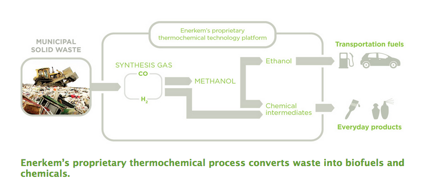 Enerkem starts commercial waste-to-biofuels plant | Green