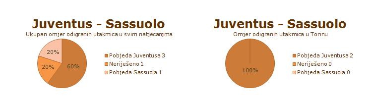 Statistika dosadašnjih susreta Juventusa i Sassuola