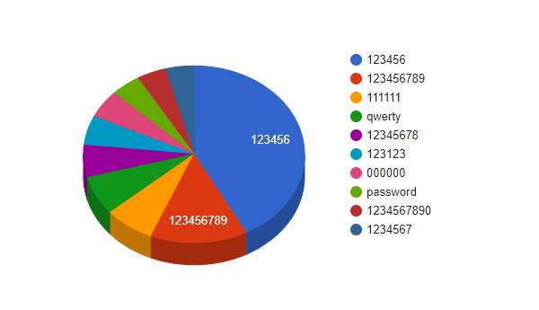 grafico a torta delle password più usate per proteggere un account di posta elettronica