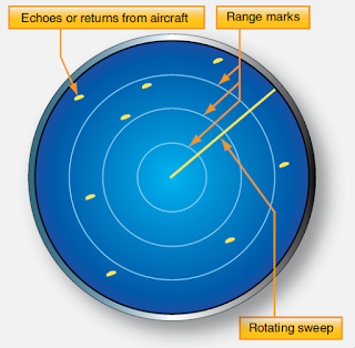 Radar Beacon Transponder