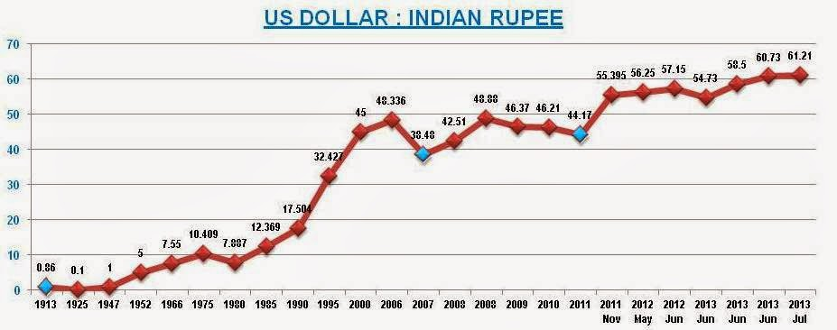 What is startling that till the exchange rate was in last year years rupee has fallen over wow  here are talking about also inderz world indian vs us dollar since independence rh worldspot