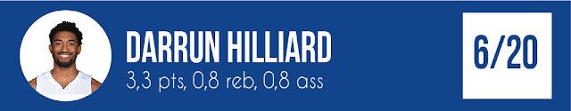 Darrun Hilliard | PistonsFR, actualité des Detroit Pistons en France
