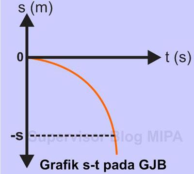 Grafik Hubungan Perpindahan terhadap Waktu (Grafik s – t) pada GJB