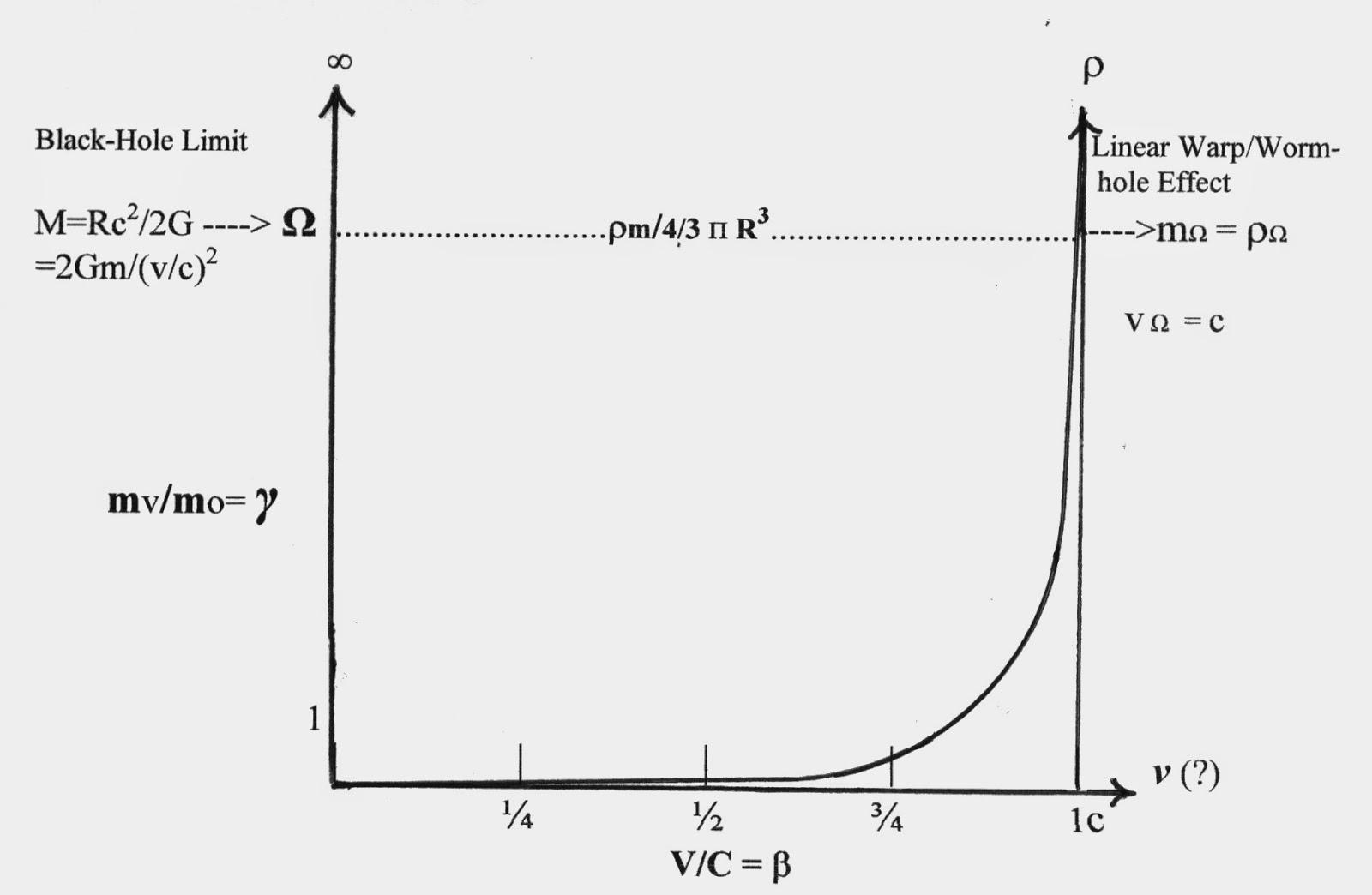 diagram of lorentz transformation